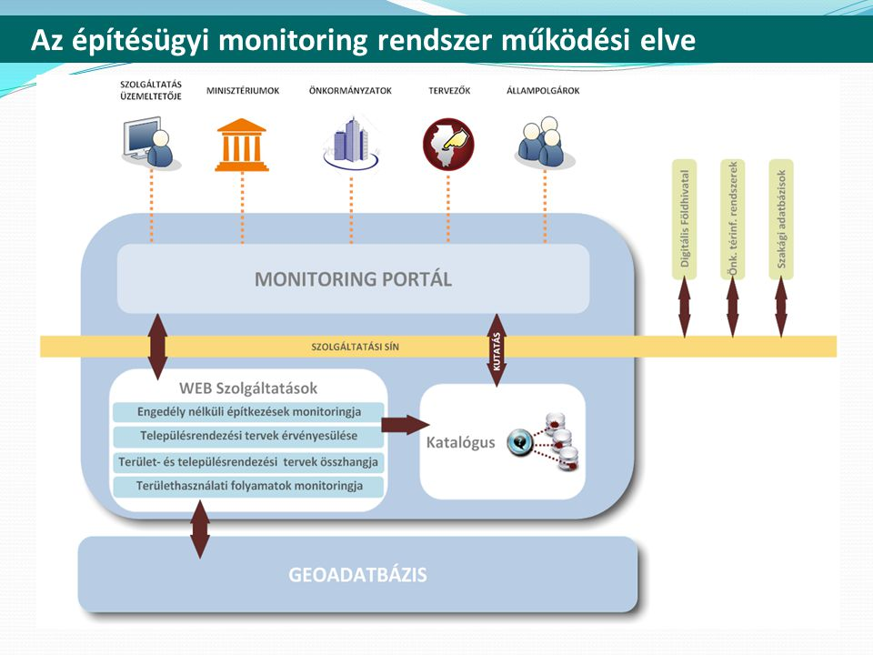Az építésügyi monitoring rendszer működési elve