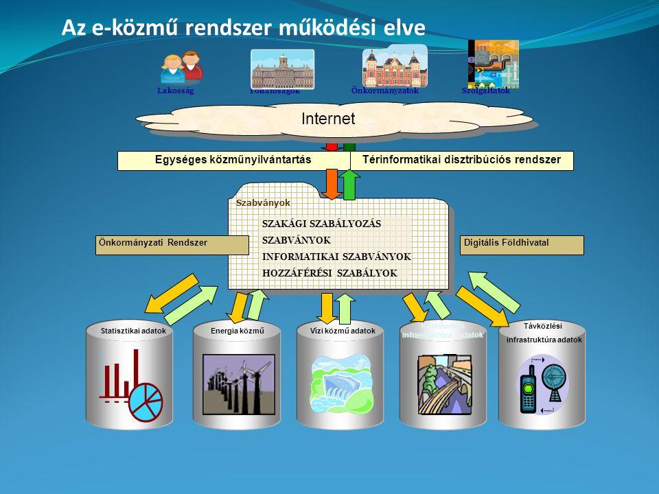 Az e-közmű rendszer működési elve