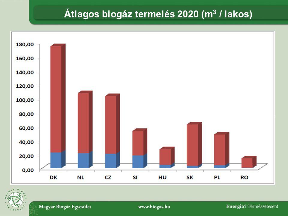Átlagos biogáz termelés 2020 (m3 / lakos)