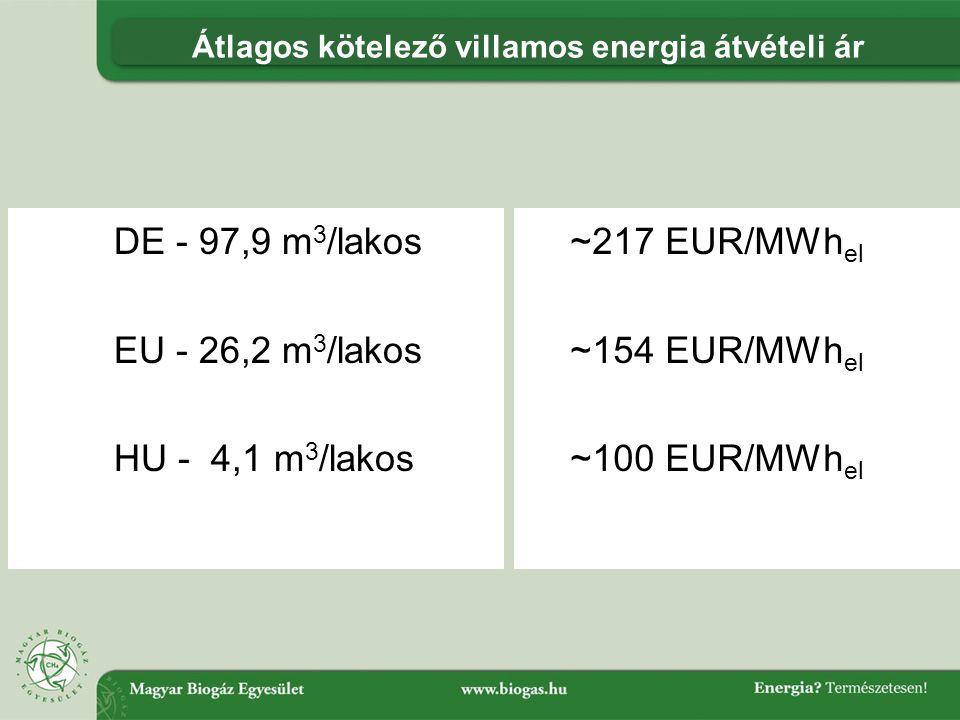 Átlagos kötelező villamos energia átvételi ár