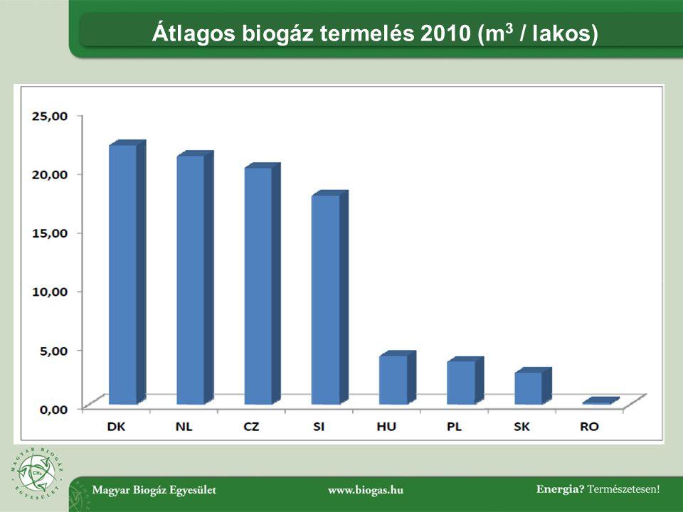 Átlagos biogáz termelés 2010 (m3 / lakos)