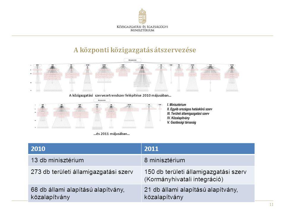 A közigazgatási szervezetrendszer felépítése 2010 májusában…