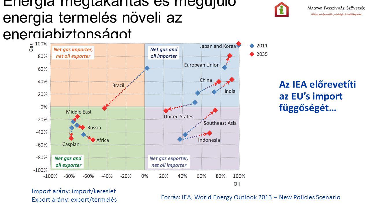 Energia megtakarítás és megújuló energia termelés növeli az energiabiztonságot