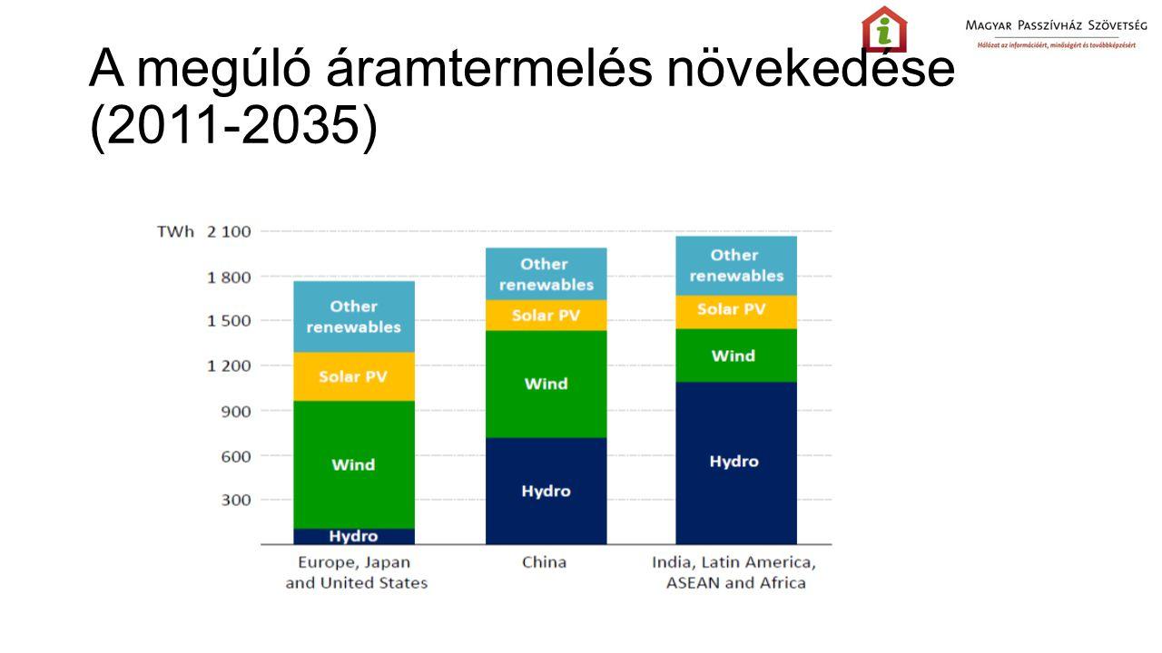 A megúló áramtermelés növekedése (2011-2035)