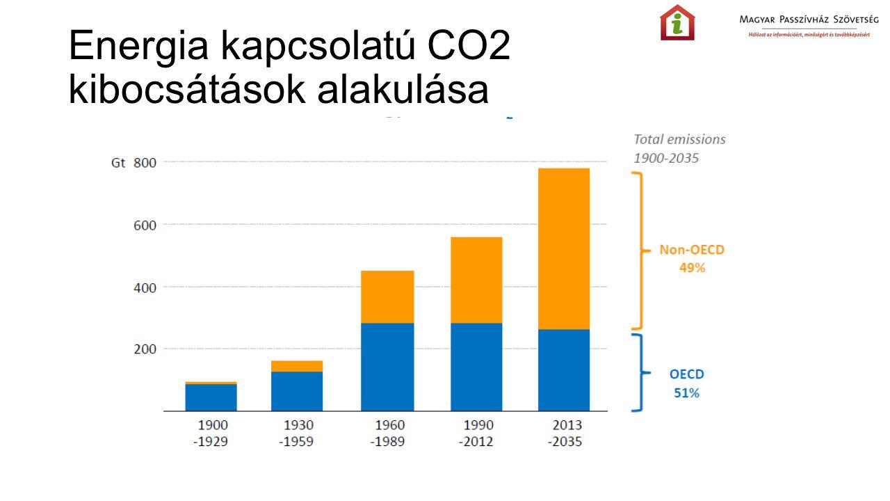 Energia kapcsolatú CO2 kibocsátások alakulása