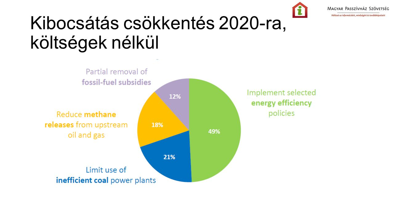 Kibocsátás csökkentés 2020-ra, költségek nélkül