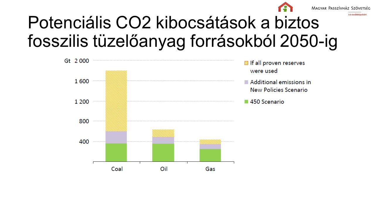 Potenciális CO2 kibocsátások a biztos fosszilis tüzelőanyag forrásokból 2050-ig