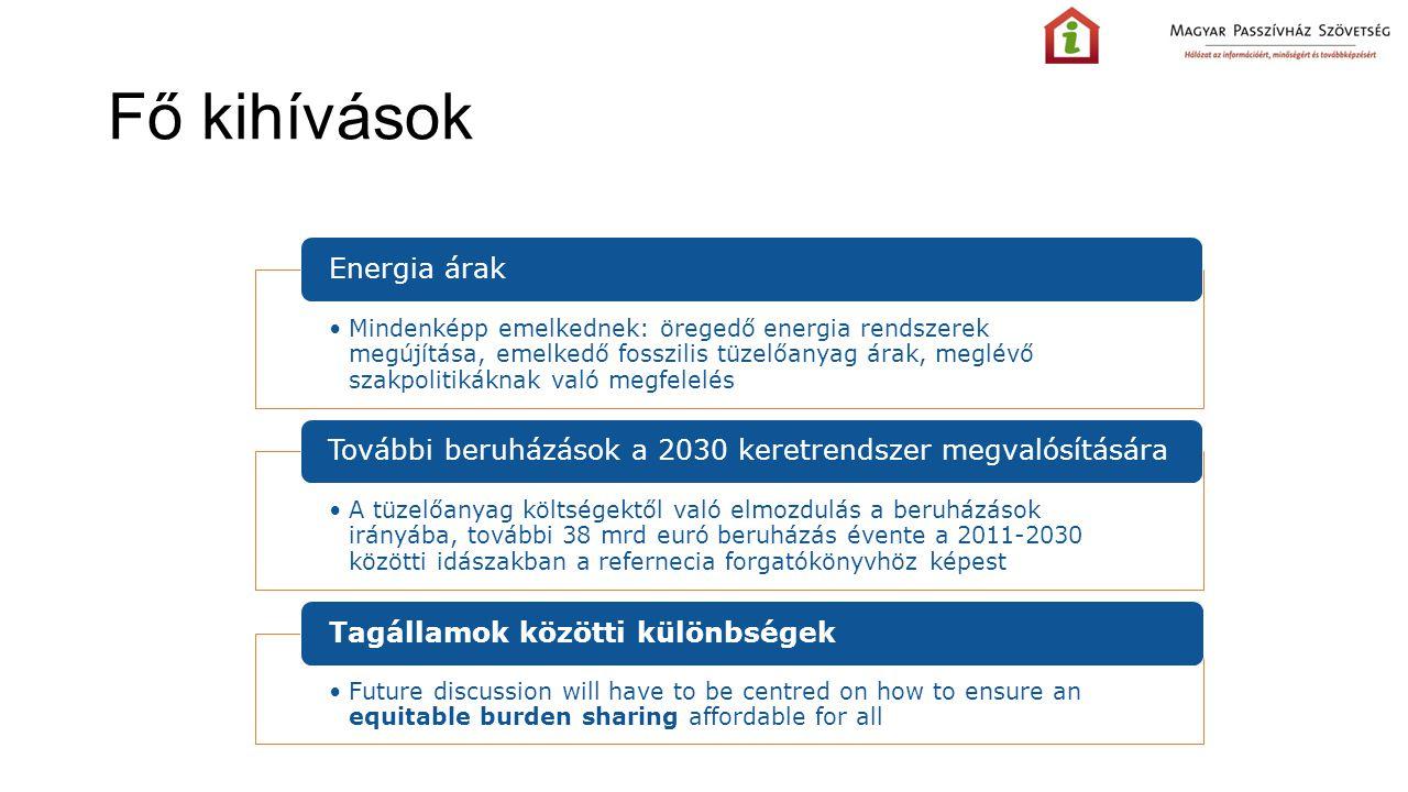 Fő kihívások Energia árak