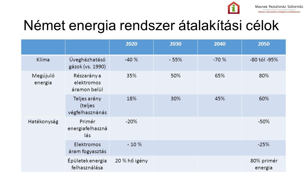 Német energia rendszer átalakítási célok