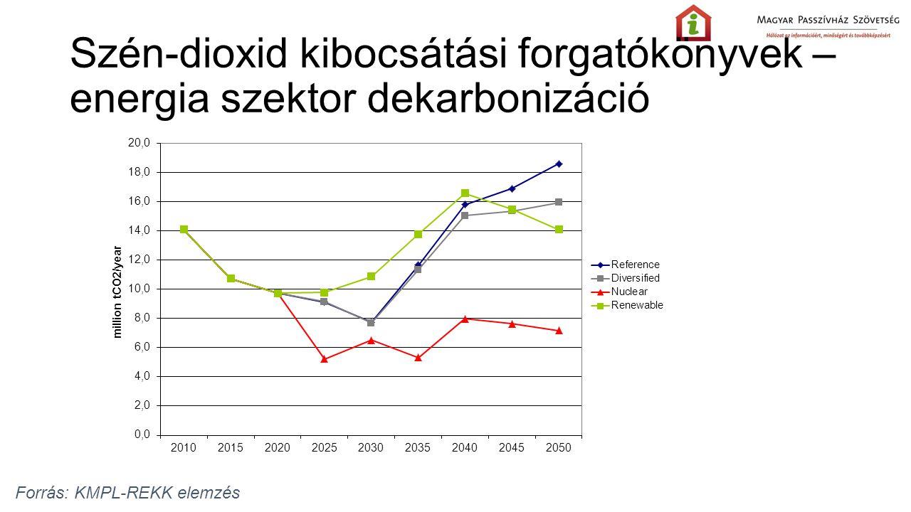 Szén-dioxid kibocsátási forgatókönyvek – energia szektor dekarbonizáció