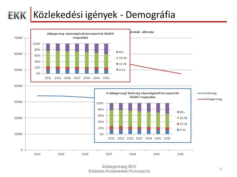 Közlekedési igények - Demográfia