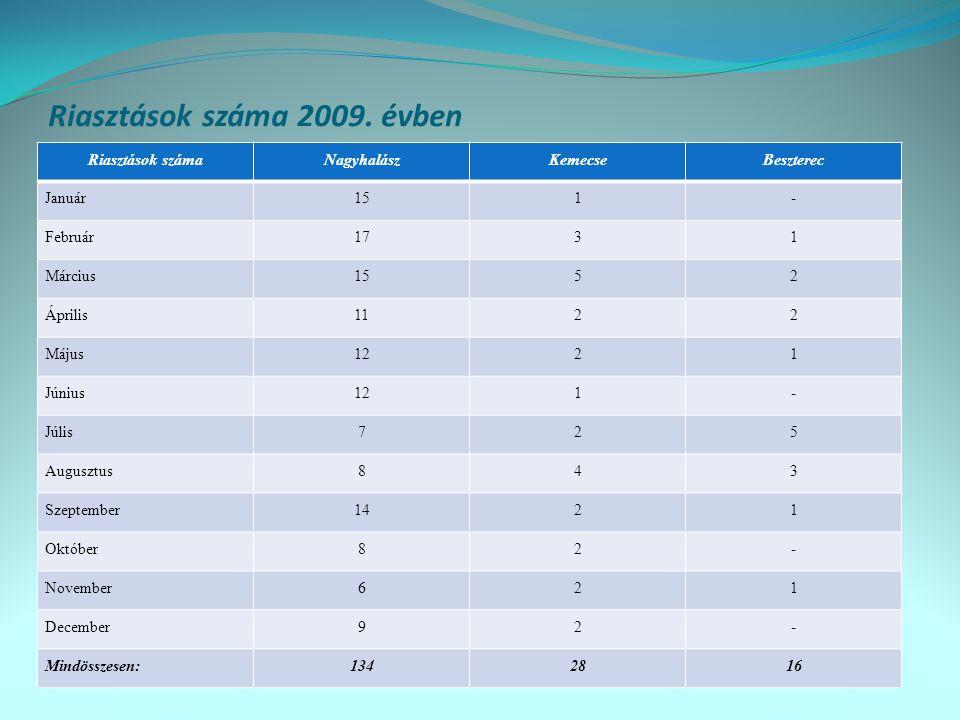 Riasztások száma 2009. évben
