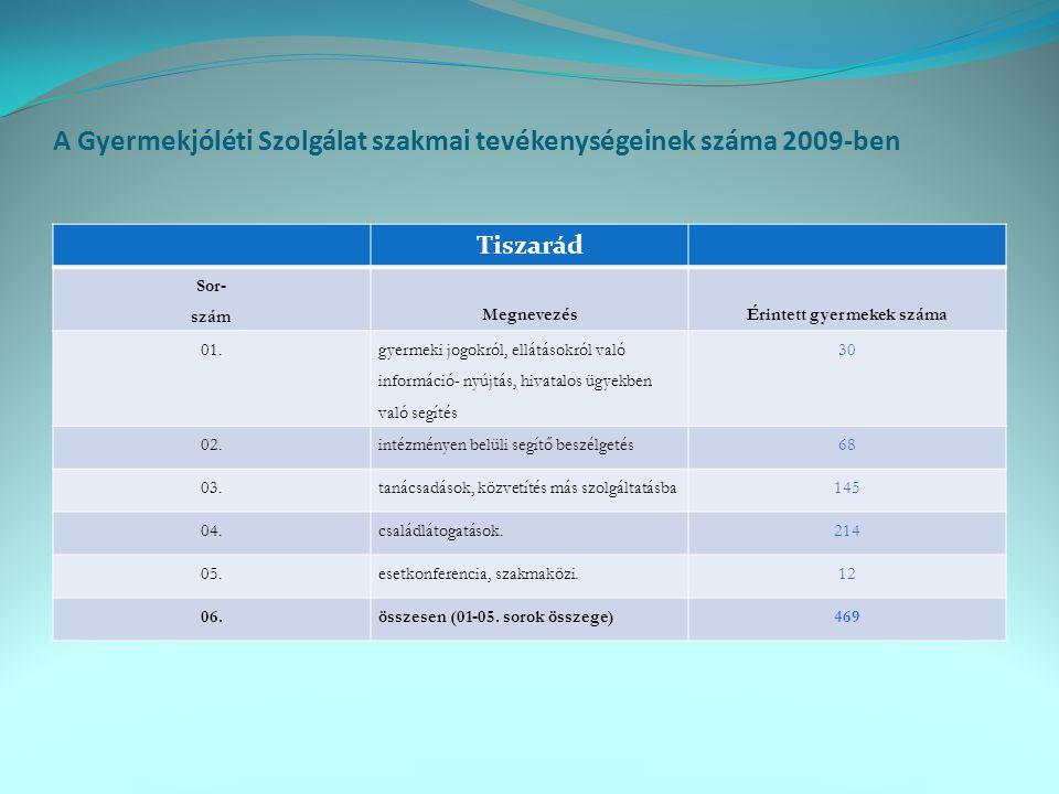 A Gyermekjóléti Szolgálat szakmai tevékenységeinek száma 2009-ben