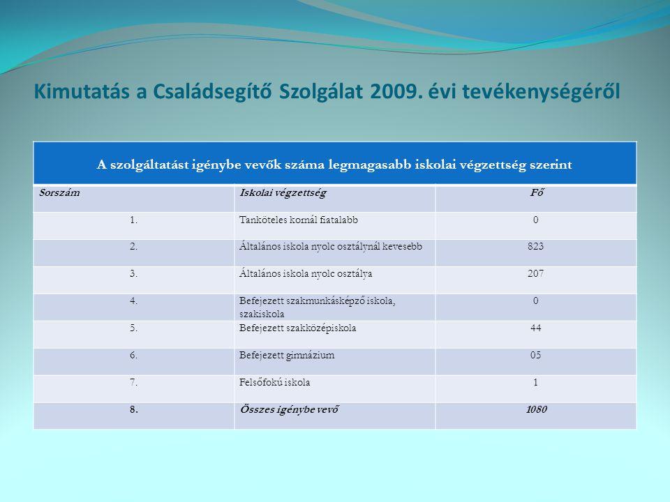 Kimutatás a Családsegítő Szolgálat 2009. évi tevékenységéről
