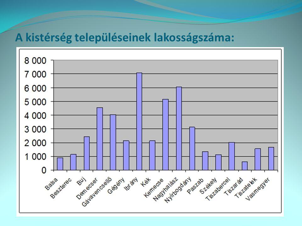 A kistérség településeinek lakosságszáma: