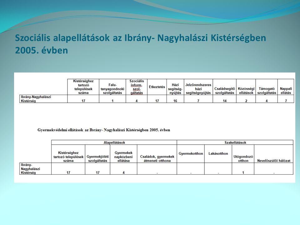 Szociális alapellátások az Ibrány- Nagyhalászi Kistérségben 2005. évben