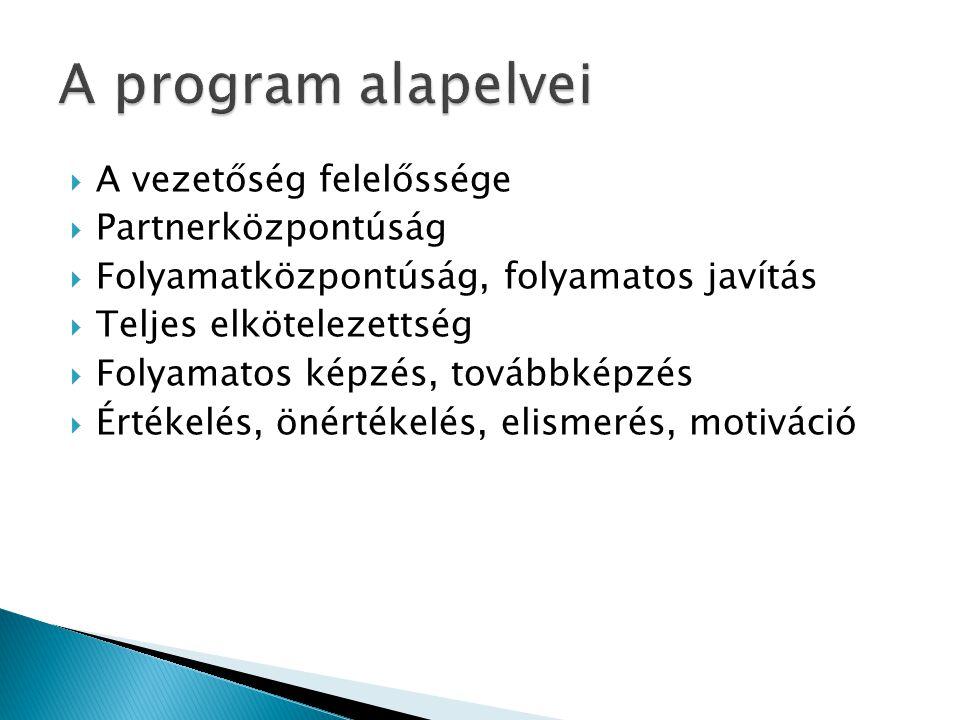 A program alapelvei A vezetőség felelőssége Partnerközpontúság