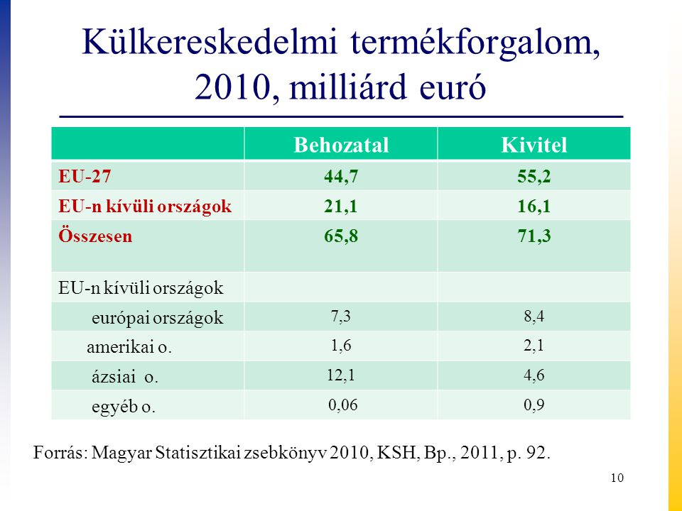 Külkereskedelmi termékforgalom, 2010, milliárd euró