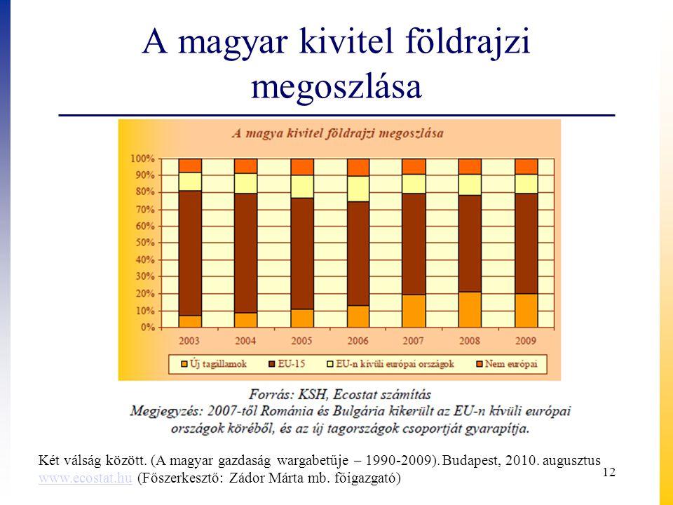 A magyar kivitel földrajzi megoszlása