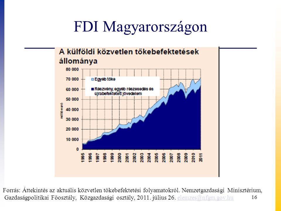FDI Magyarországon Forrás: Áttekintés az aktuális közvetlen tőkebefektetési folyamatokról. Nemzetgazdasági Minisztérium,