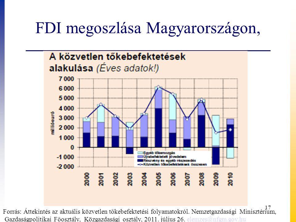 FDI megoszlása Magyarországon,