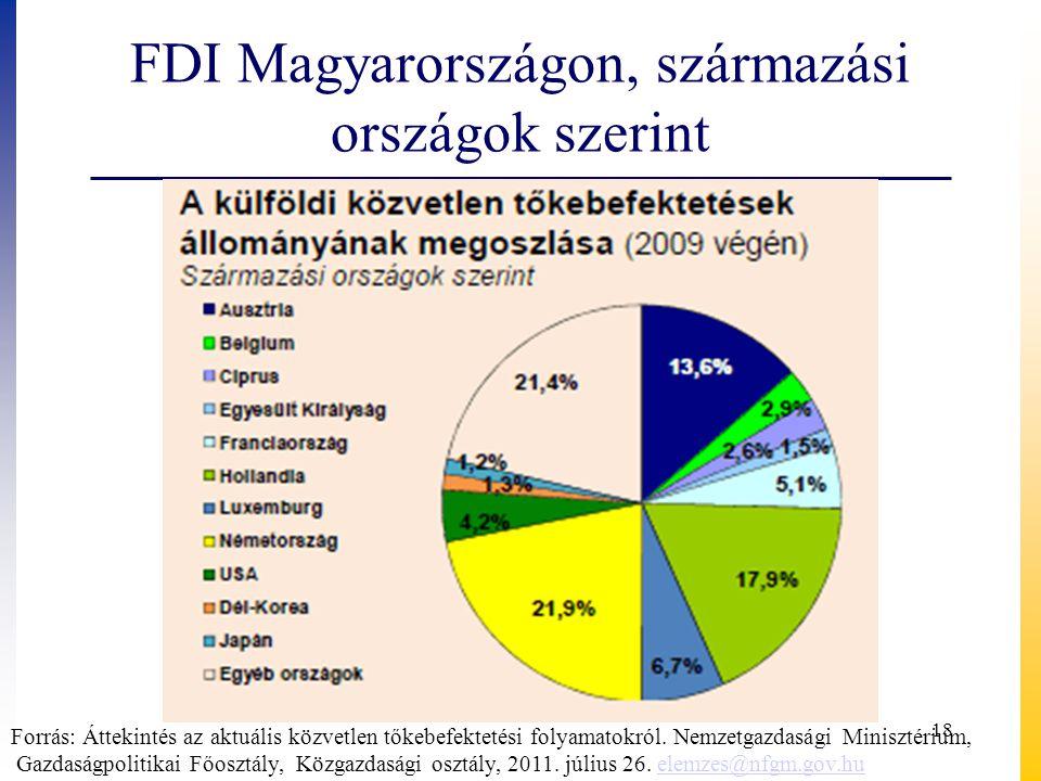 FDI Magyarországon, származási országok szerint