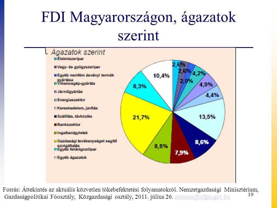 FDI Magyarországon, ágazatok szerint