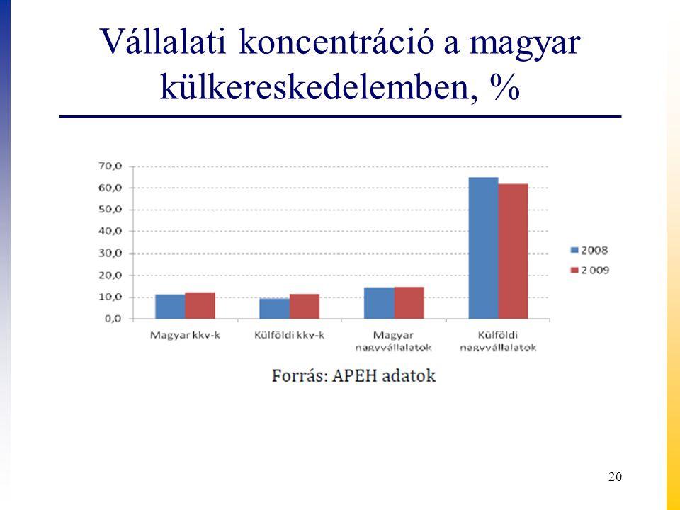 Vállalati koncentráció a magyar külkereskedelemben, %