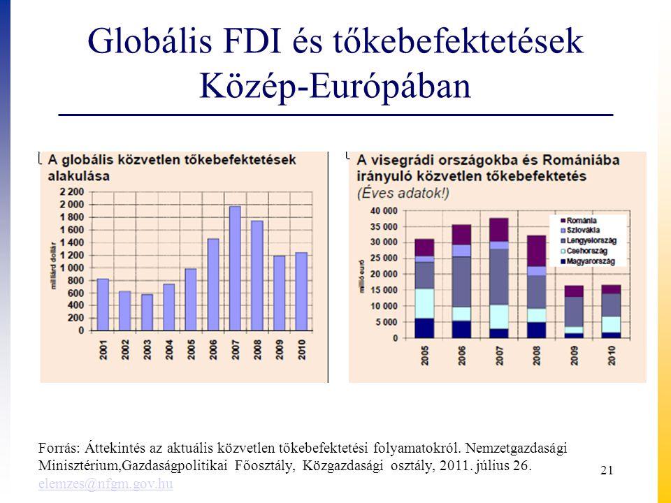 Globális FDI és tőkebefektetések Közép-Európában
