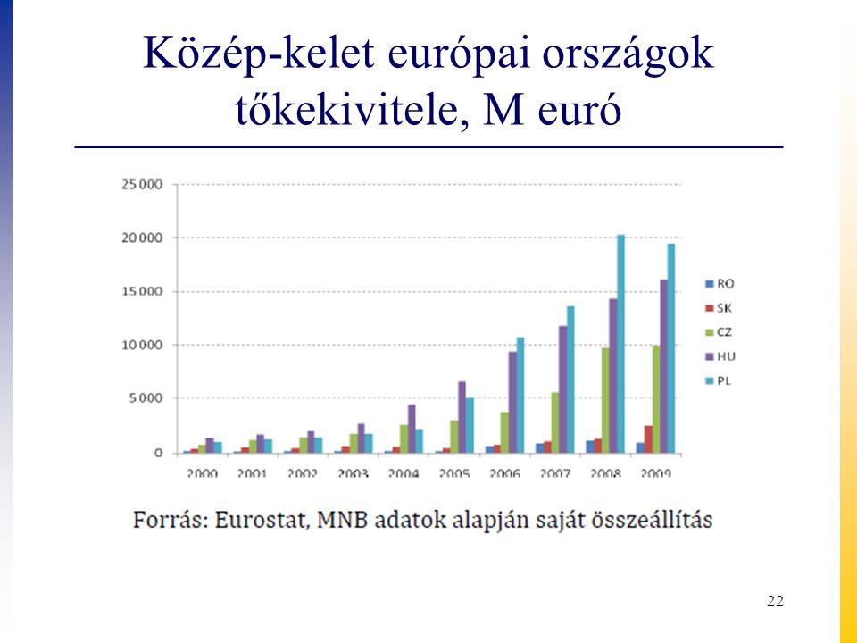 Közép-kelet európai országok tőkekivitele, M euró