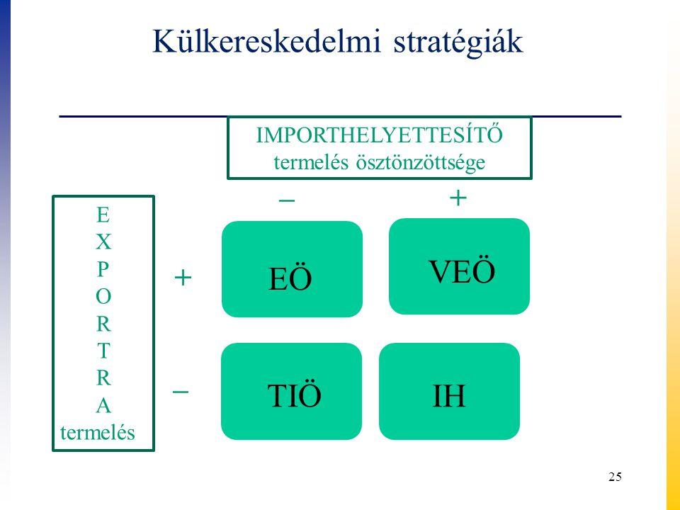Külkereskedelmi stratégiák