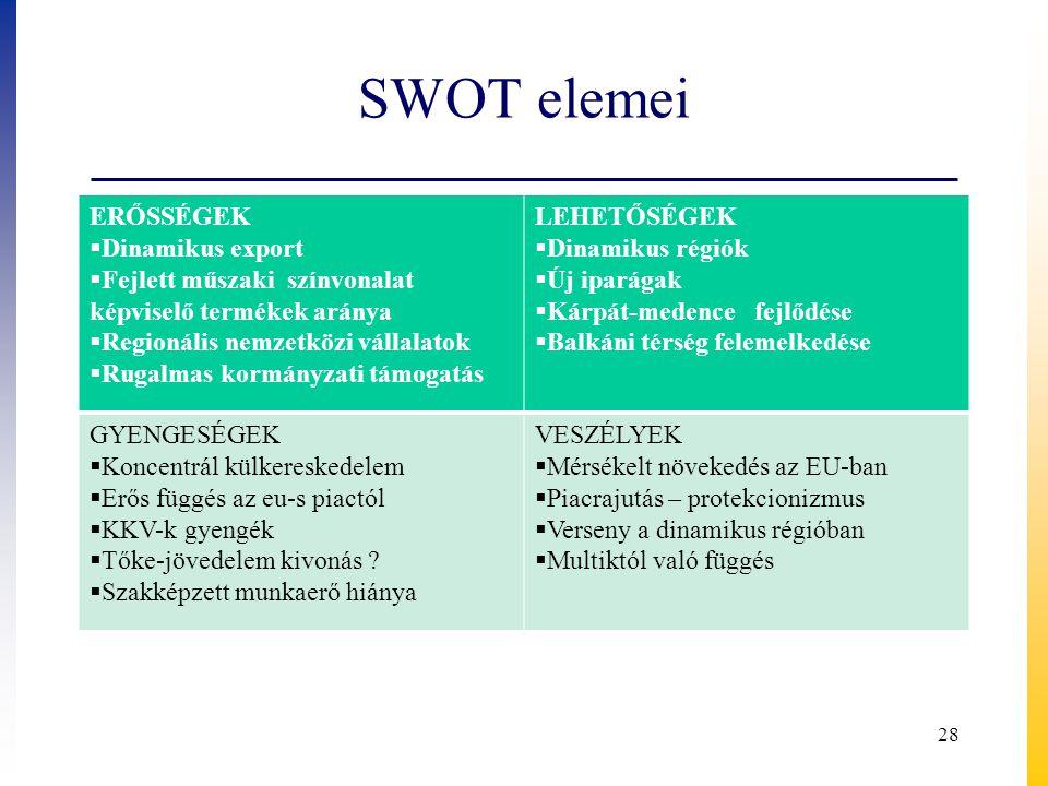 SWOT elemei ERŐSSÉGEK Dinamikus export