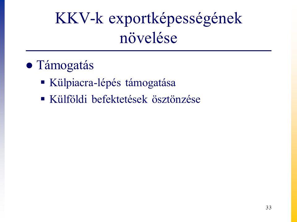 KKV-k exportképességének növelése