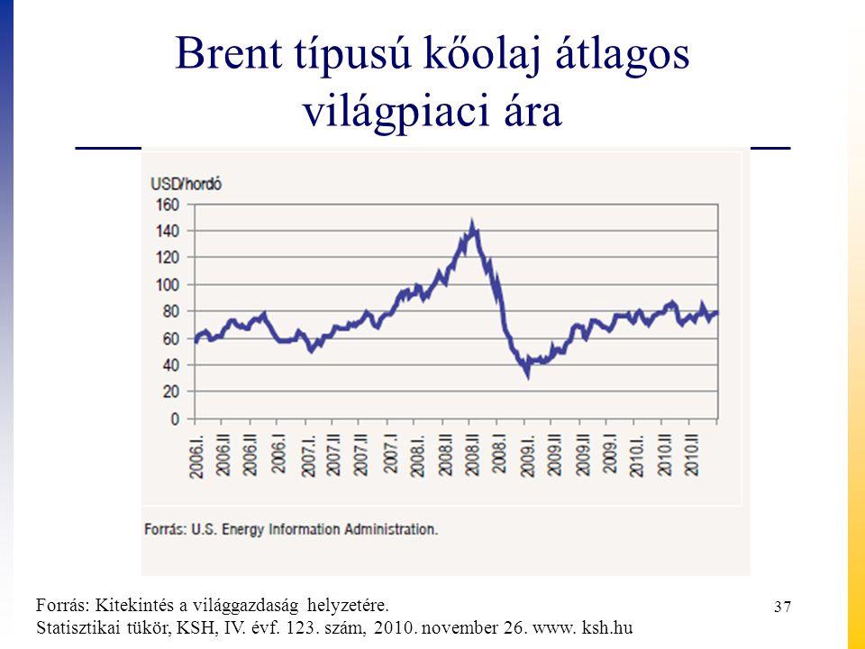 Brent típusú kőolaj átlagos világpiaci ára