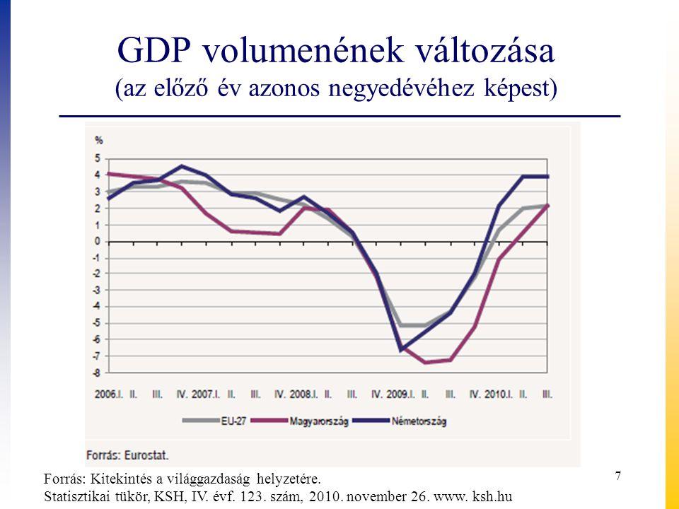 GDP volumenének változása (az előző év azonos negyedévéhez képest)