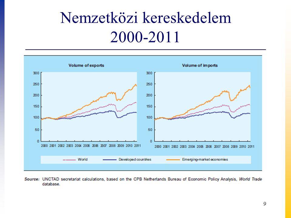 Nemzetközi kereskedelem 2000-2011