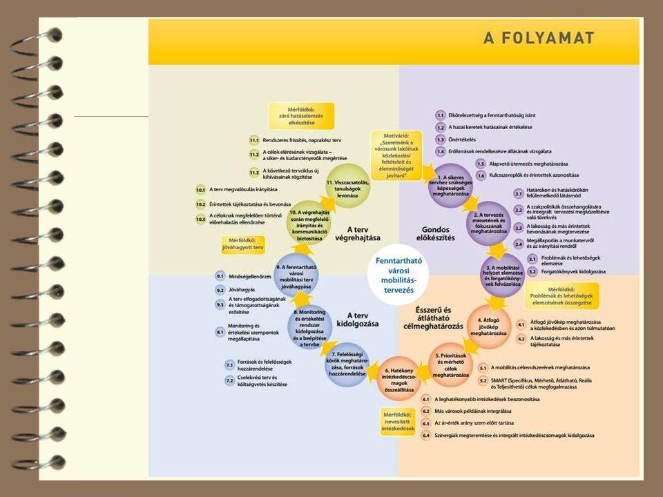 http://www.mobilityplans.eu/docs/file/SUMP_Brochure_HU_web.pdf