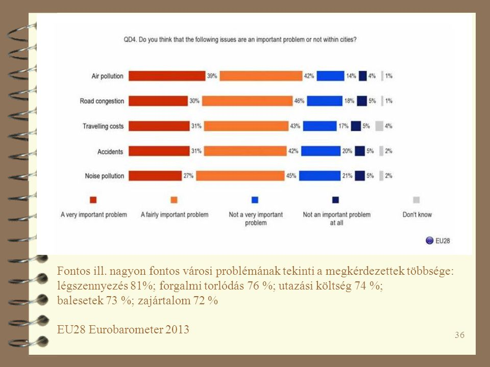 Attitudes of Europeans towards urban mobility. Report
