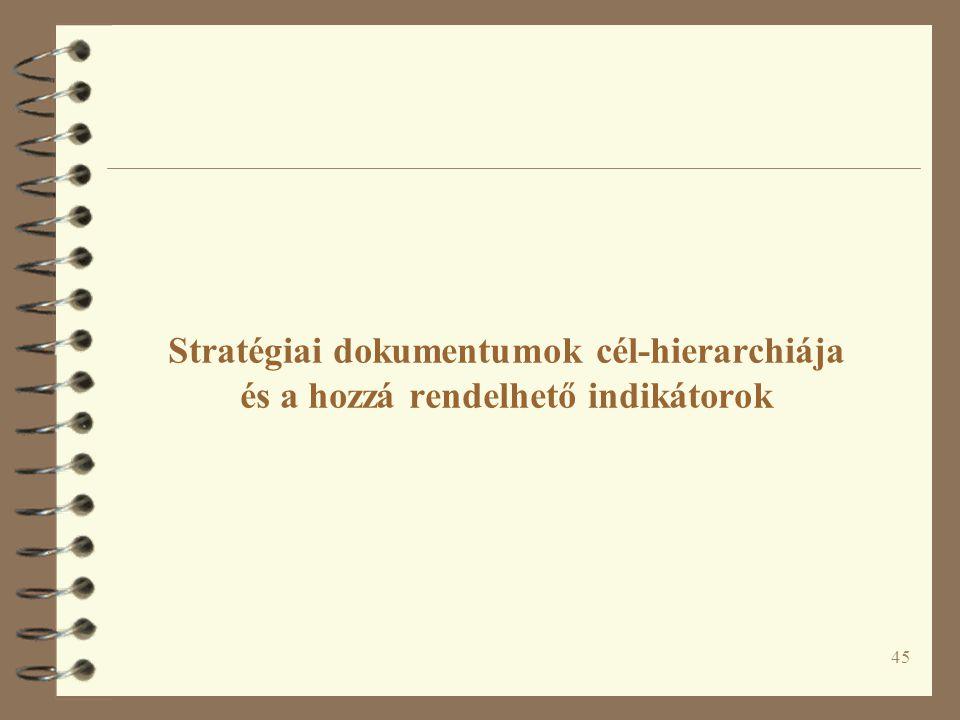 Stratégiai dokumentumok cél-hierarchiája és a hozzá rendelhető indikátorok