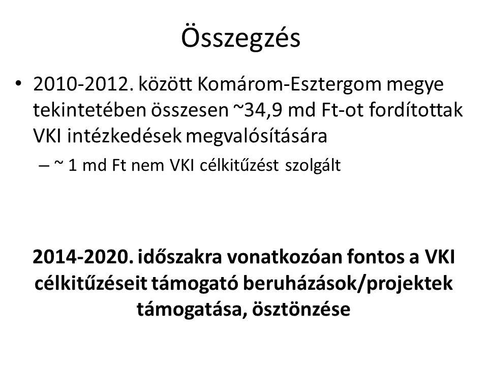 Összegzés 2010-2012. között Komárom-Esztergom megye tekintetében összesen ~34,9 md Ft-ot fordítottak VKI intézkedések megvalósítására.