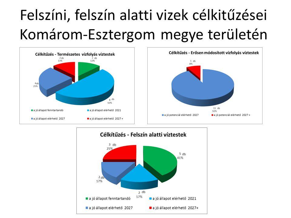 Felszíni, felszín alatti vizek célkitűzései Komárom-Esztergom megye területén