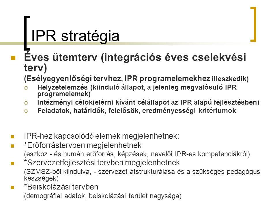 IPR stratégia Éves ütemterv (integrációs éves cselekvési terv)