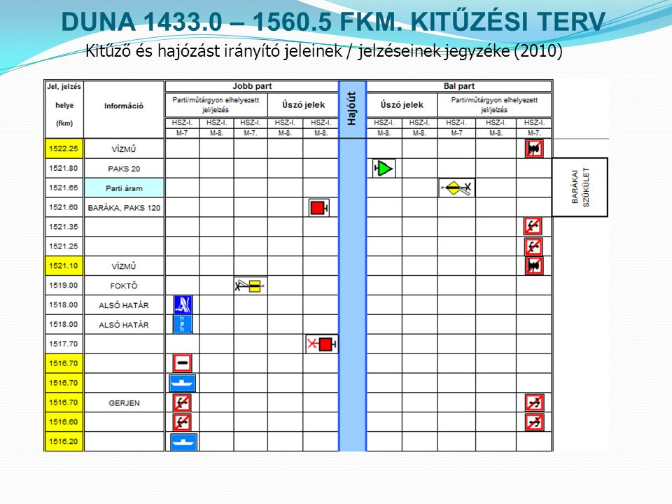 DUNA 1433.0 – 1560.5 FKM. KITŰZÉSI TERV