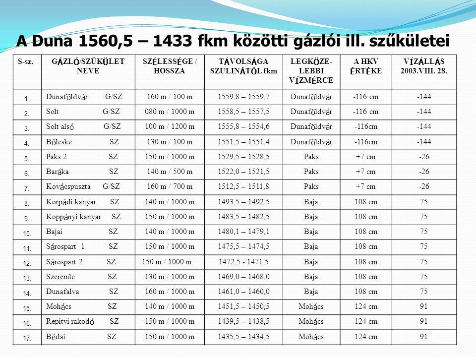 A Duna 1560,5 – 1433 fkm közötti gázlói ill. szűkületei
