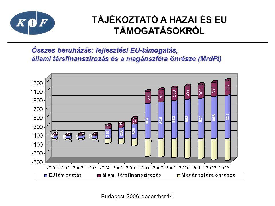 Összes beruházás: fejlesztési EU-támogatás,