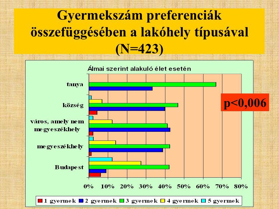 Gyermekszám preferenciák összefüggésében a lakóhely típusával (N=423)
