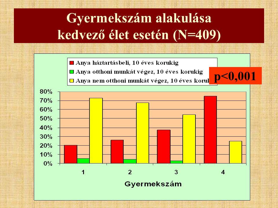 Gyermekszám alakulása kedvező élet esetén (N=409)