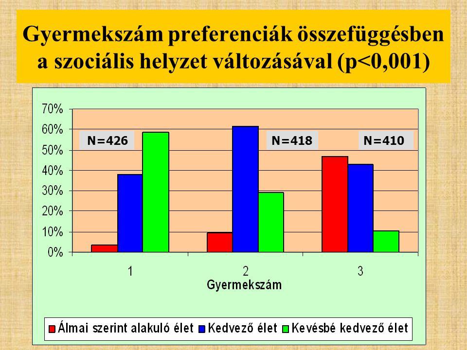 Gyermekszám preferenciák összefüggésben a szociális helyzet változásával (p<0,001)