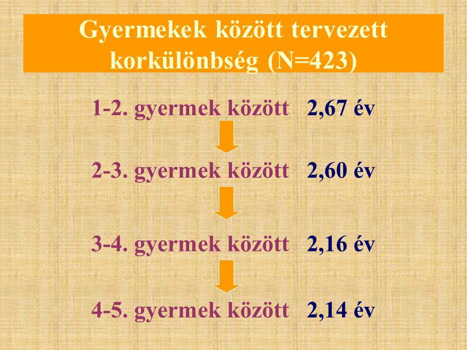 Gyermekek között tervezett korkülönbség (N=423)