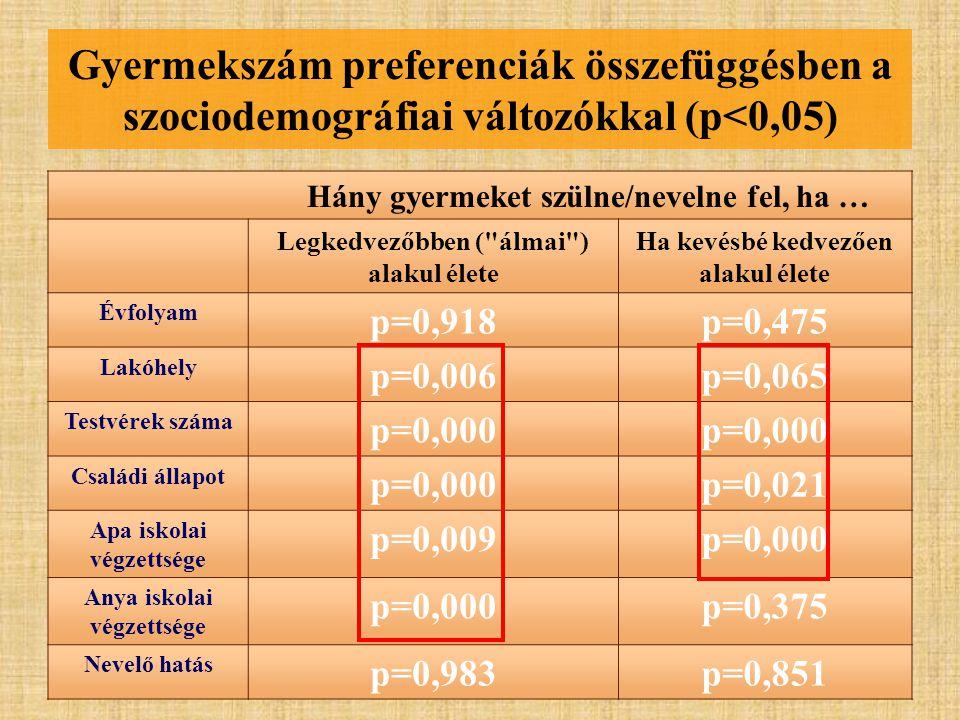 Gyermekszám preferenciák összefüggésben a szociodemográfiai változókkal (p<0,05)